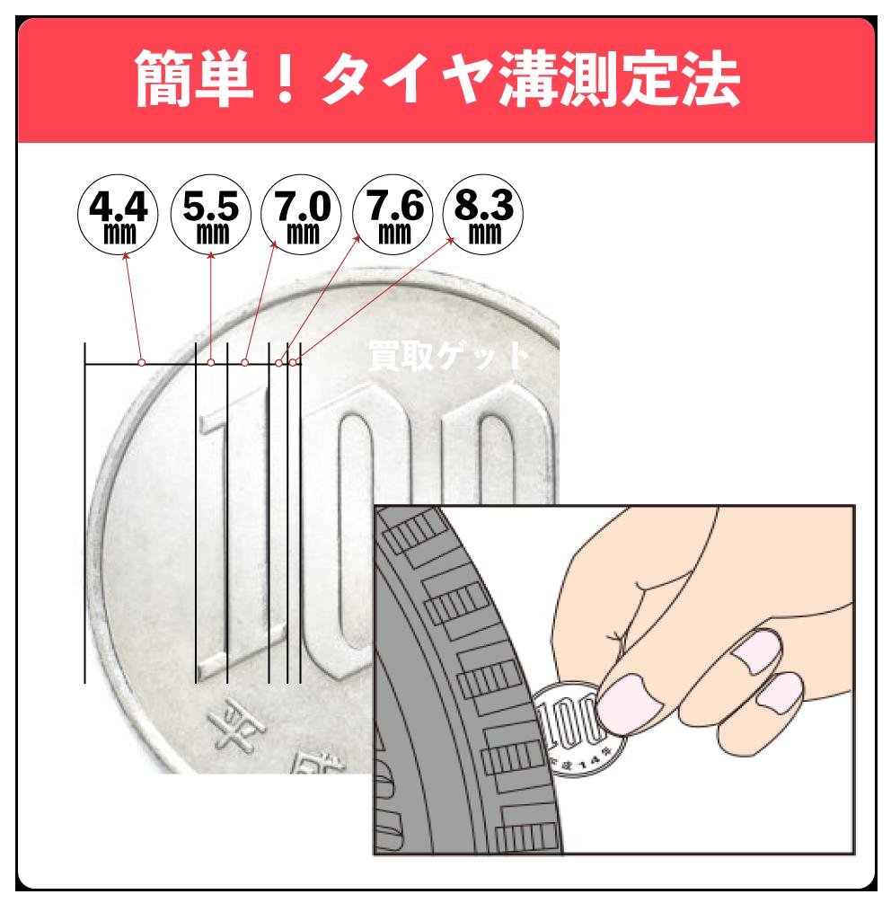 タイヤ溝かんたん測定法